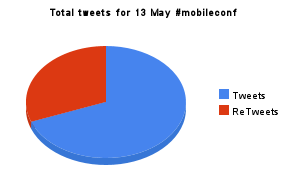 total tweets for 13 may #mobileconf