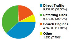 surse trafic haotik.ro 2010