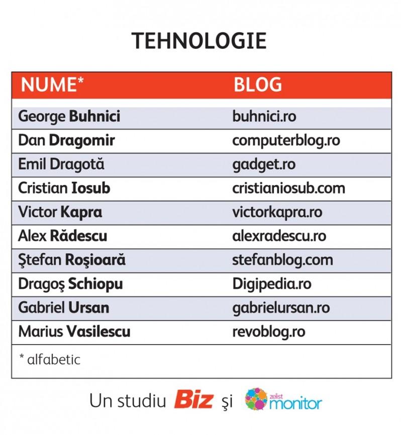 cele-mai-influente-bloguri-de-tehnologie